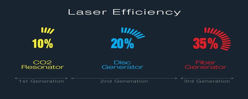光纤激光切割机是第三代激光技术发展的里程碑式跨越,具有小型集约化、高电光转化率、灰尘免疫、风冷降温等特点。他们两者的工作原理的不同分化出各具特色的优势。
