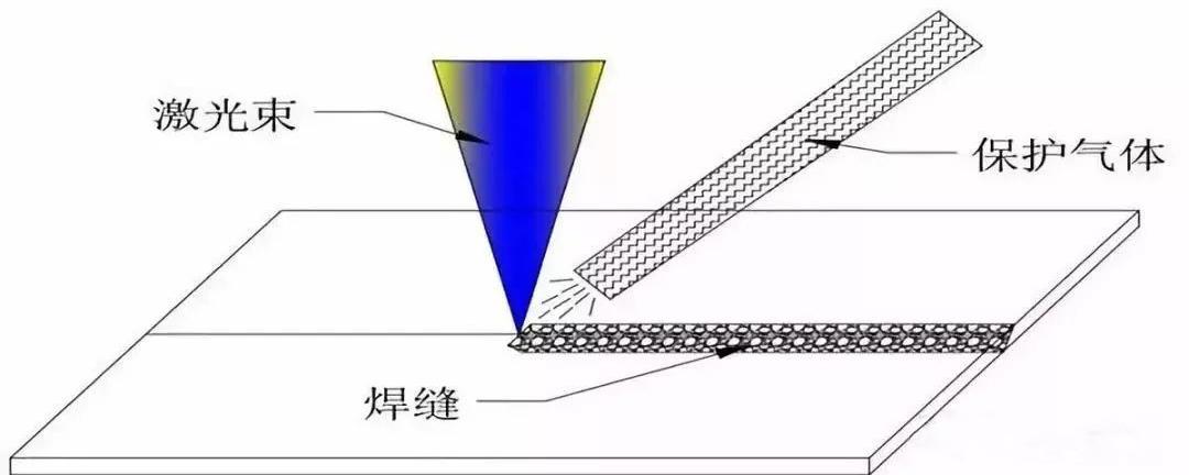 焊接机,激光焊接机,焊接辅助气体,焊接