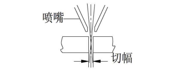 激光切割焦点位置、焦点位置、激光焦点位置