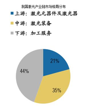 激光产业链市场格局分布图.png