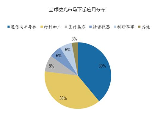 全球激光市场下游应用分布.png