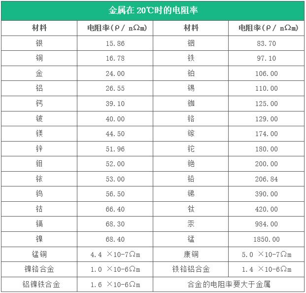 【1】金属电阻率.png