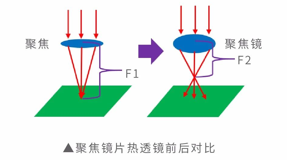 激光热透镜效应.png